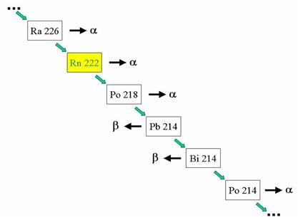 Schema semplificato del decadimento del radon negli atomi di polonio, piombo e bismuto