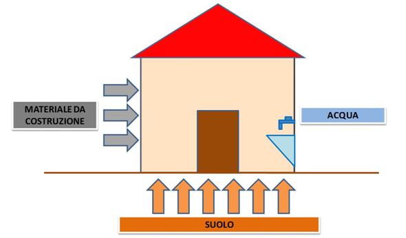Vie di ingresso del gas Radon in un edificio: materiale da costruzione, acqua, suolo